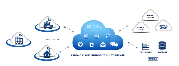 Levono cloud storage