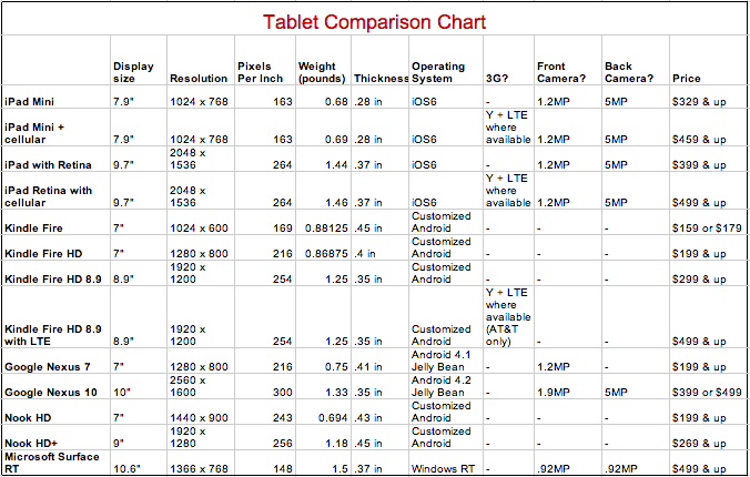 tablet comparison chart buying guide