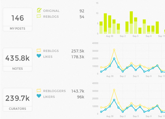 Union Metrics' Analytics for Tumblr