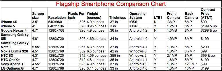 Black Friday Smartphone Shopping Guide Comparison Chart
