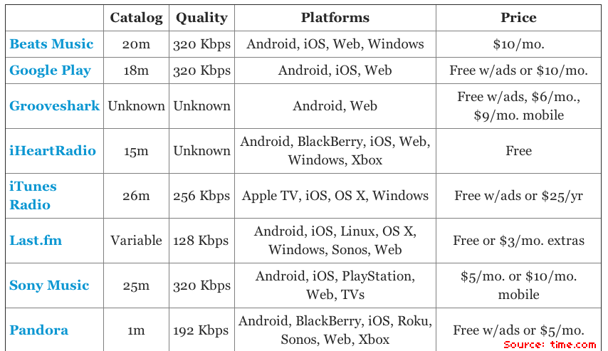 Comparing the music streaming services, and my own history with